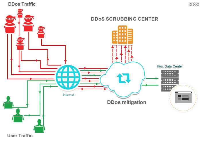 DDoS Protection Hosting
